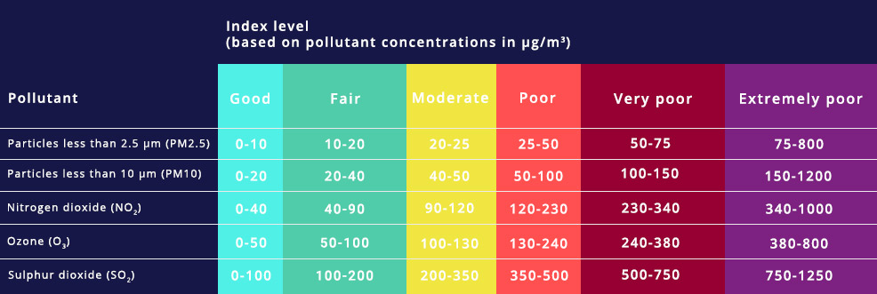 air quality values tabel image